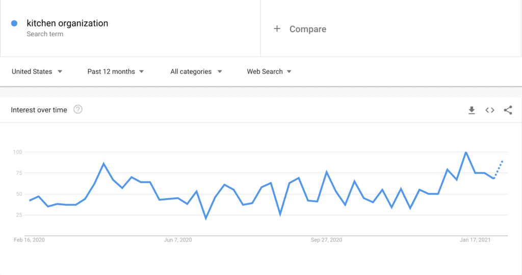 Using Google Trends to Research Blog Post Ideas